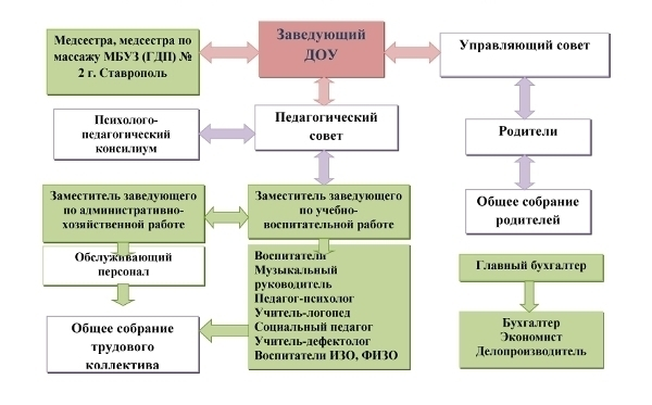 Struktura-upravleniya-page